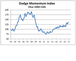 Dodge Momentum Index at an Eight Year High