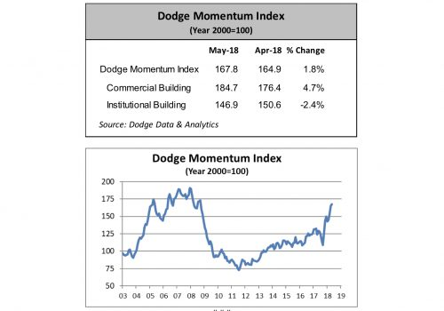 Dodge Momentum Index Continues To Move Up in May