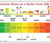 Decibel Scale and common noises