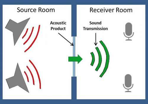 Using Sound Transmission Class (STC) Ratings to Create Quiet Spaces